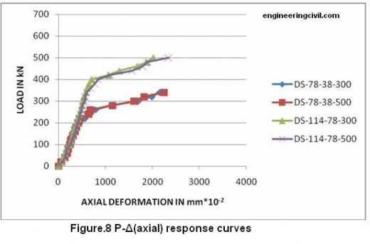response-curves