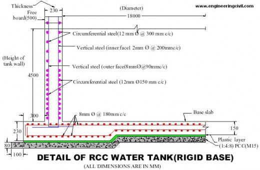 Economics Of R C C Water Tank Resting Over Firm Ground