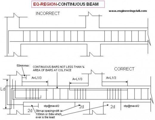 EQ-REGION-CONTINUOUS BEAM