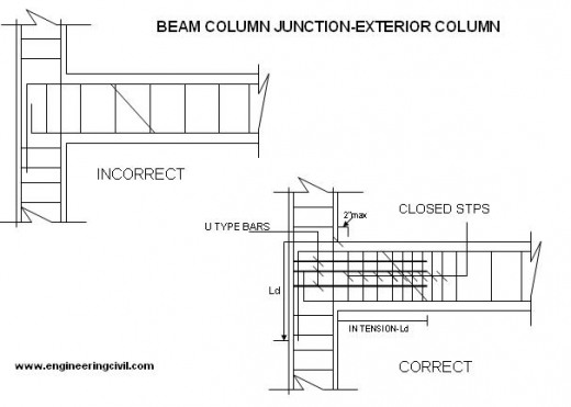 beam-coloumn-junction