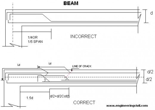 beam-reinforecement