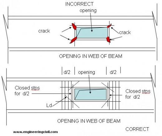 beam-web