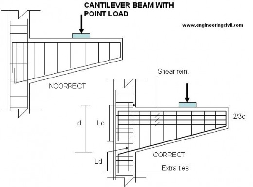 cantilever-beam-point-load
