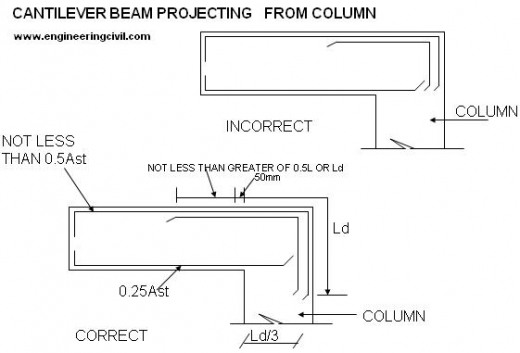 cantilever-beam-projecting-from-column