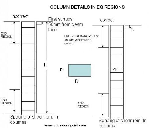 Presentation on Reinforcing Detailing Of R C C Members