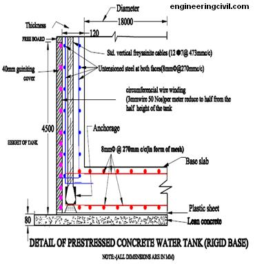 Water Storage Tank: Underground Water Storage Tank Design