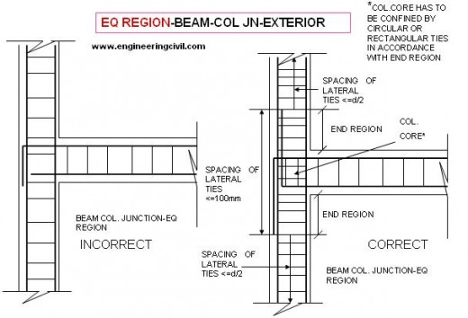 exterior-beam-column-junction