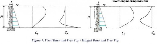 fixed-base-free-top