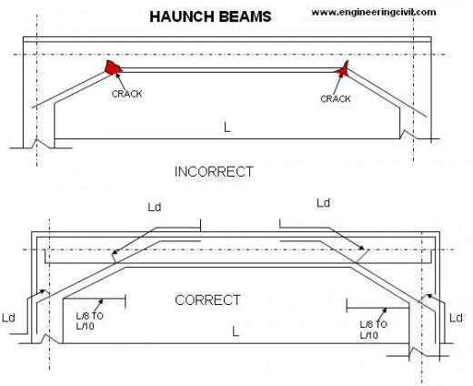 haunch-beam