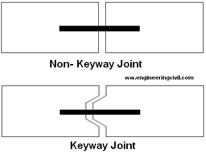 non-keyway-joint