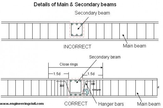 secondary-beams