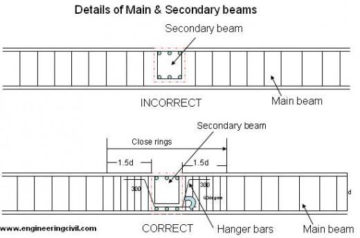 secondary-beams