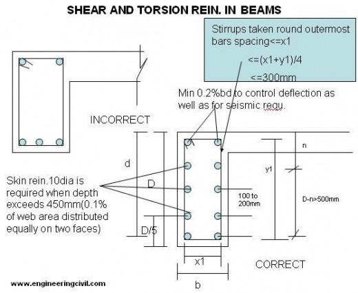 shear-torsion-reinforcement-beams