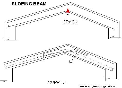 sloping-beam