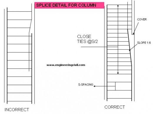 splice-detail-column