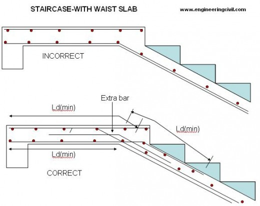 staircase-reinforcement-waist-slab