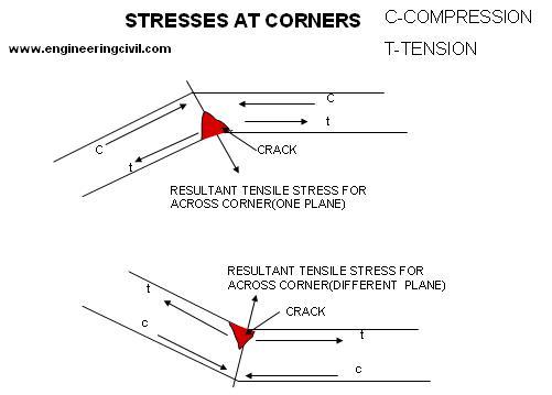 stresses-at-corner