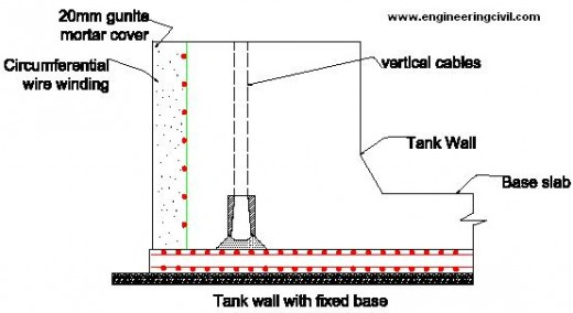 tank-wall-fixed-base
