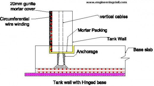 Economics of R C C  Water tank Resting over Firm Ground vis