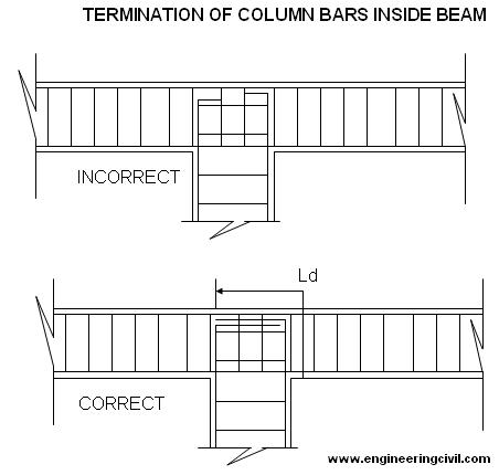 termination-column-bars-inside-beams