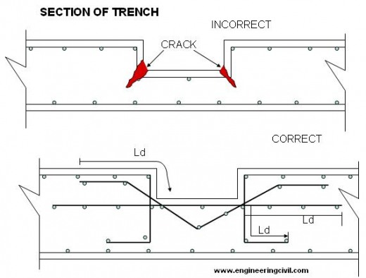 trench-section