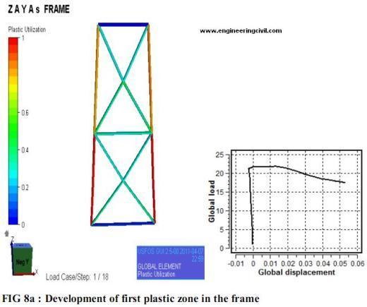 development-of-plastic-zone