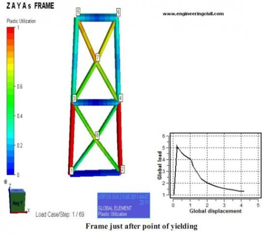 frame-point-of-yielding