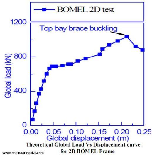 global-load-vs-displacement-curve-bomel-2d-frame