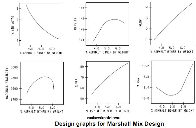 mix design procedure and principles engineering essay Principle of concrete mix design  properties of the hardened concrete  steps to be followed in selecting the water cement ratio: i.