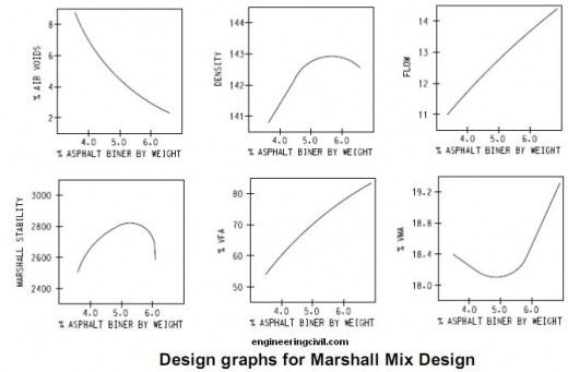 marshall-mix-design