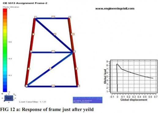 response-at-yield-fig12a