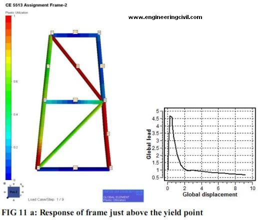 response-before-yield-fig11a