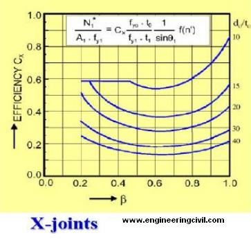 x-joint