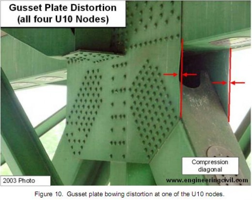 Figure 10. Gusset plate bowing distortion at one of the U10 nodes