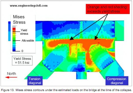 Figure 13-Mises stress contours under the estimated loads on the bridge at the time of the collapse.