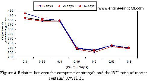 Figure 4.Relation between the compressive strength and the WC ratio of mortar