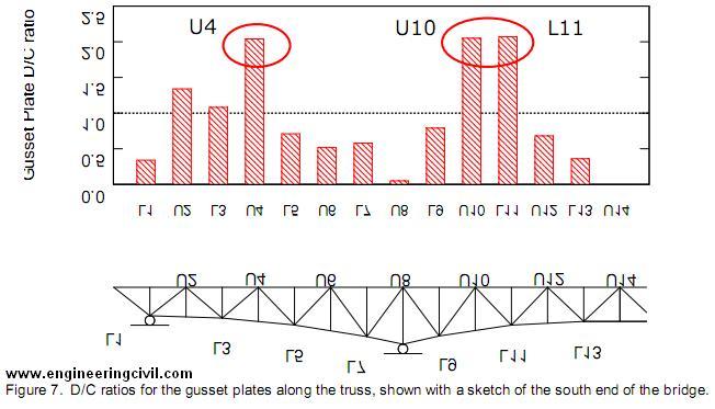 finite element analysis pdf for civil engineering