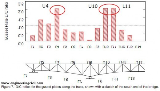 Figure 7.  D/C ratios for the gusset plates along the truss, shown with a sketch of the south end of the bridge.