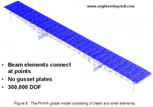 Figure 8.  The FHWA global model consisting of beam and shell elements.
