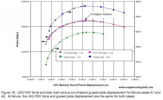 figure-16-graph