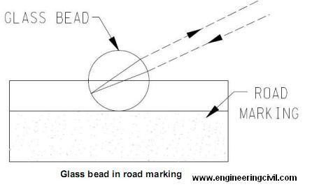 glass-bead-on-roads