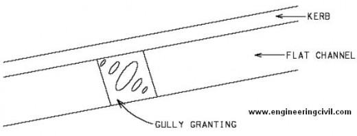gully-granting