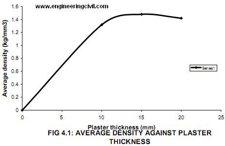 FIG 4.1: AVERAGE DENSITY AGAINST PLASTER  THICKNESS