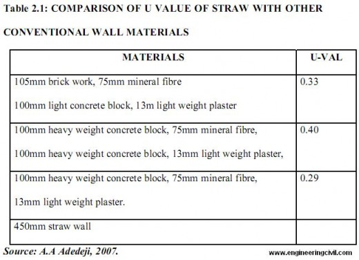 Evaluation Of Effectiveness Of Strawbale As A Building
