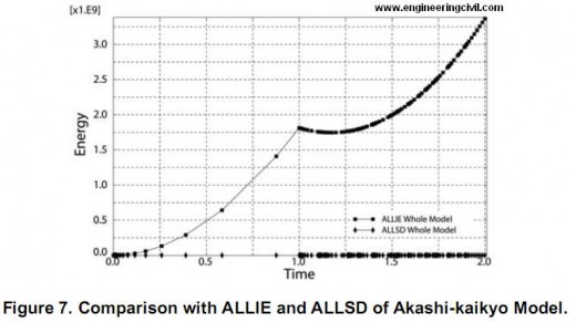 Comparison with ALLIE and ALLSD of Akashi-kaikyo Model