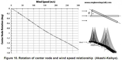Figure 10. Rotation of center node and wind speed relationship