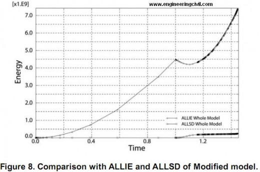 Figure 8. Comparison with ALLIE and ALLSD of Modifed model