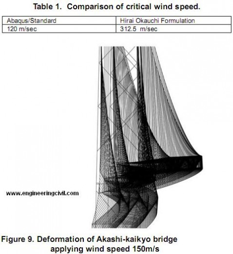 Figure 9. Deformation of Akashi-kaikyo bridge applying wind