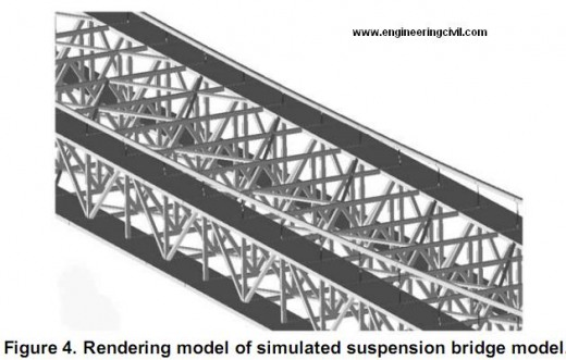 Rendering model of simulated suspension bridge model