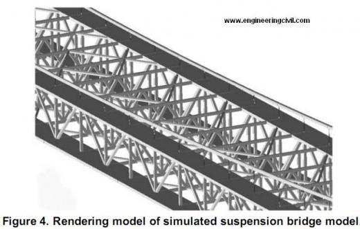 Rendering model of simulated suspension bridge model